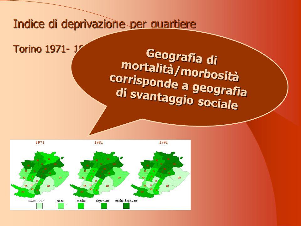 199119811971 molto ricco riccomedio deprivatomolto deprivato Indice di deprivazione per quartiere Torino 1971- 1991 Geografia di mortalità/morbosità corrisponde a geografia di svantaggio sociale