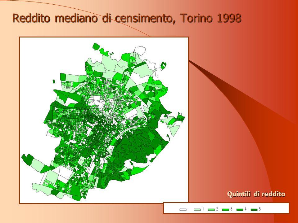 Reddito mediano di censimento, Torino 1998 Quintili di reddito