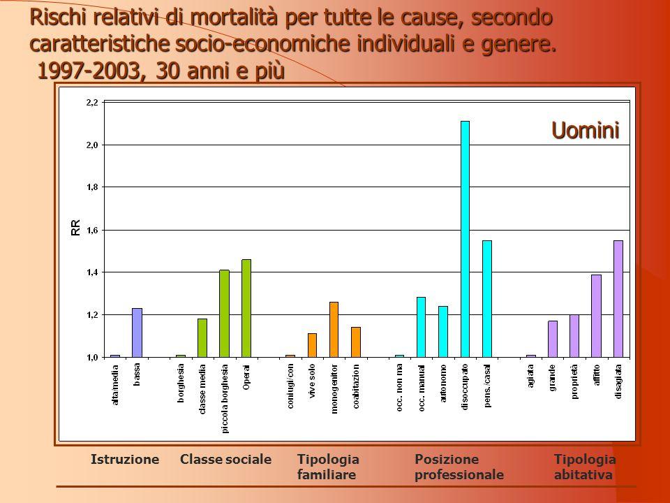 Rischi relativi di mortalità per tutte le cause, secondo caratteristiche socio-economiche individuali e genere.