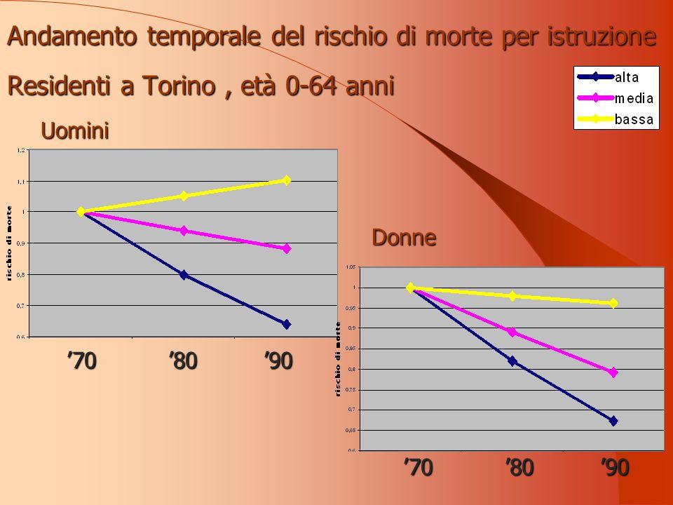 Andamento temporale del rischio di morte per istruzione Residenti a Torino, età 0-64 anni Uomini Donne 708090708090
