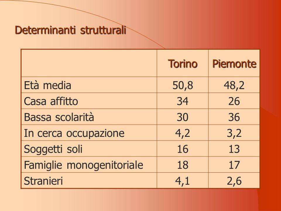 Determinanti strutturali TorinoPiemonte Età media50,848,2 Casa affitto3426 Bassa scolarità3036 In cerca occupazione4,23,2 Soggetti soli1613 Famiglie monogenitoriale1817 Stranieri4,12,6