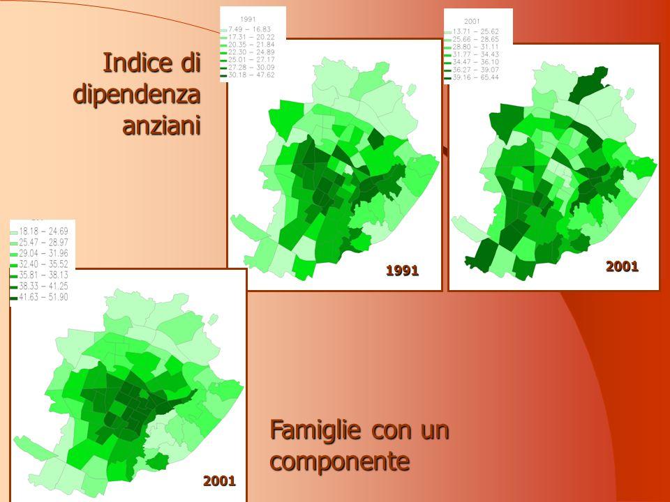 Indice di dipendenza anziani 1991 2001 Famiglie con un componente 2001