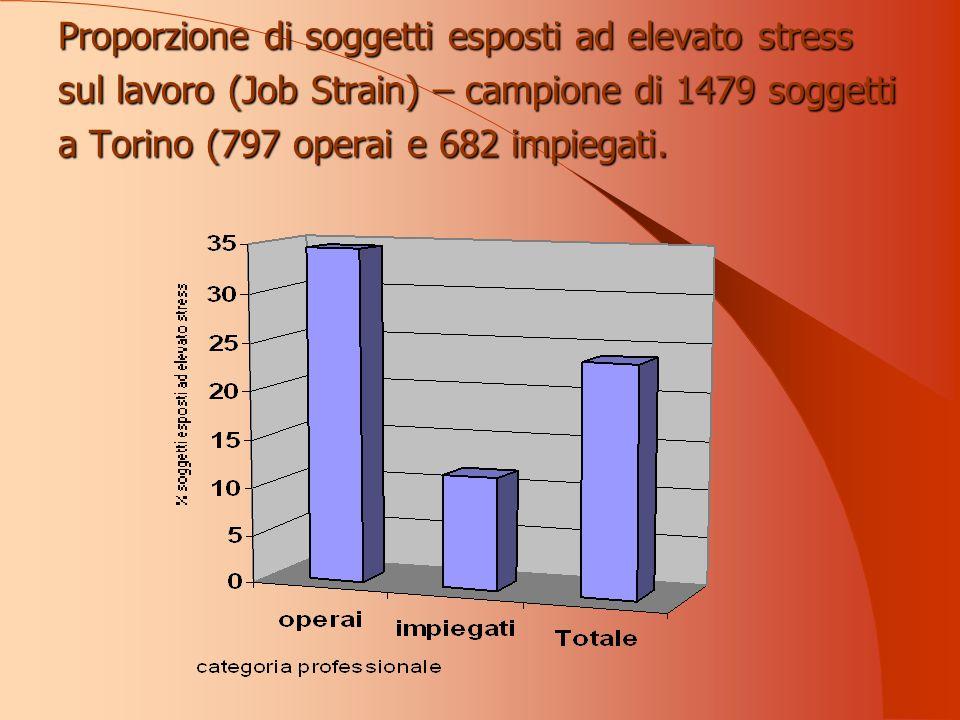 Proporzione di soggetti esposti ad elevato stress sul lavoro (Job Strain) – campione di 1479 soggetti a Torino (797 operai e 682 impiegati.