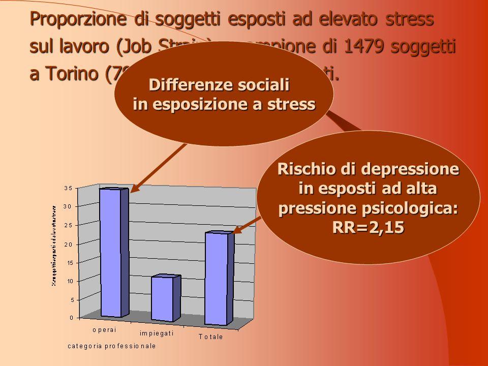 Rischio di depressione in esposti ad alta pressione psicologica: RR=2,15 Proporzione di soggetti esposti ad elevato stress sul lavoro (Job Strain) – campione di 1479 soggetti a Torino (797 operai e 682 impiegati.