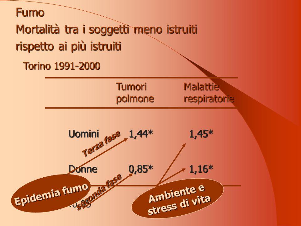 Tumori polmone Malattie respiratorie Uomini1,44*1,45* Donne0,85*1,16* * p<0,05 Torino 1991-2000 Epidemia fumo Terza fase seconda fase Ambiente e stress di vita Fumo Mortalità tra i soggetti meno istruiti rispetto ai più istruiti