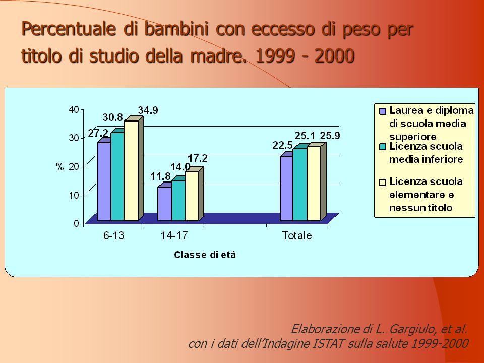 Elaborazione di L. Gargiulo, et al.