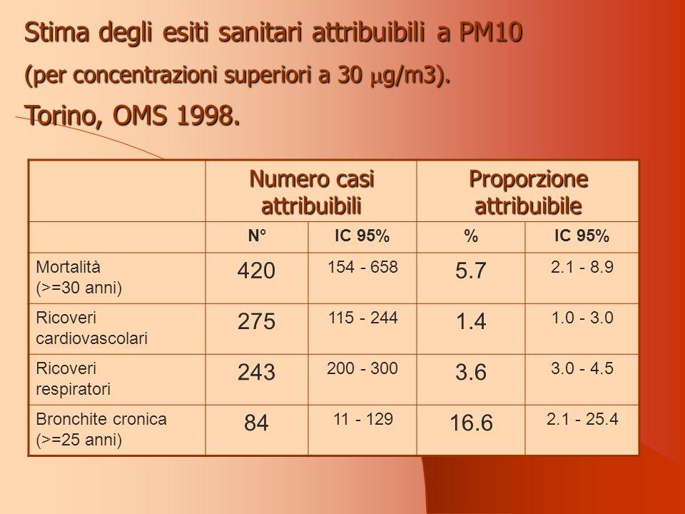 Numero casi attribuibili Proporzione attribuibile N°IC 95% Mortalità (>=30 anni) 420 154 - 658 5.7 2.1 - 8.9 Ricoveri cardiovascolari 275 115 - 244 1.4 1.0 - 3.0 Ricoveri respiratori 243 200 - 300 3.6 3.0 - 4.5 Bronchite cronica (>=25 anni) 84 11 - 129 16.6 2.1 - 25.4 Stima degli esiti sanitari attribuibili a PM10 (per concentrazioni superiori a 30 g/m3).