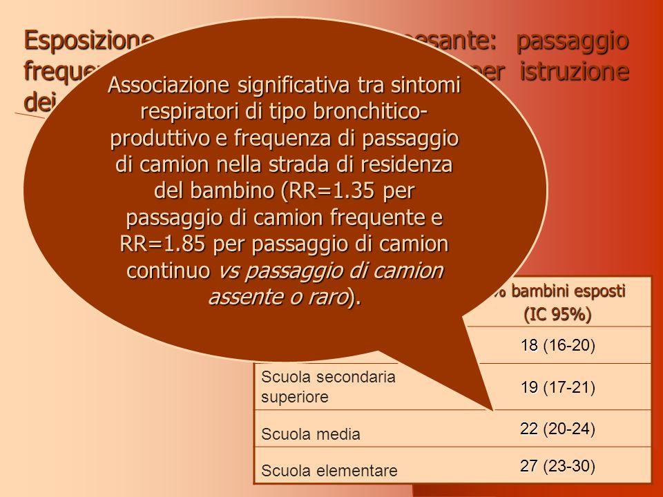 Esposizione a traffico di tipo pesante: passaggio frequente nella strada di residenza, per istruzione dei genitori (Studio Sidria2).