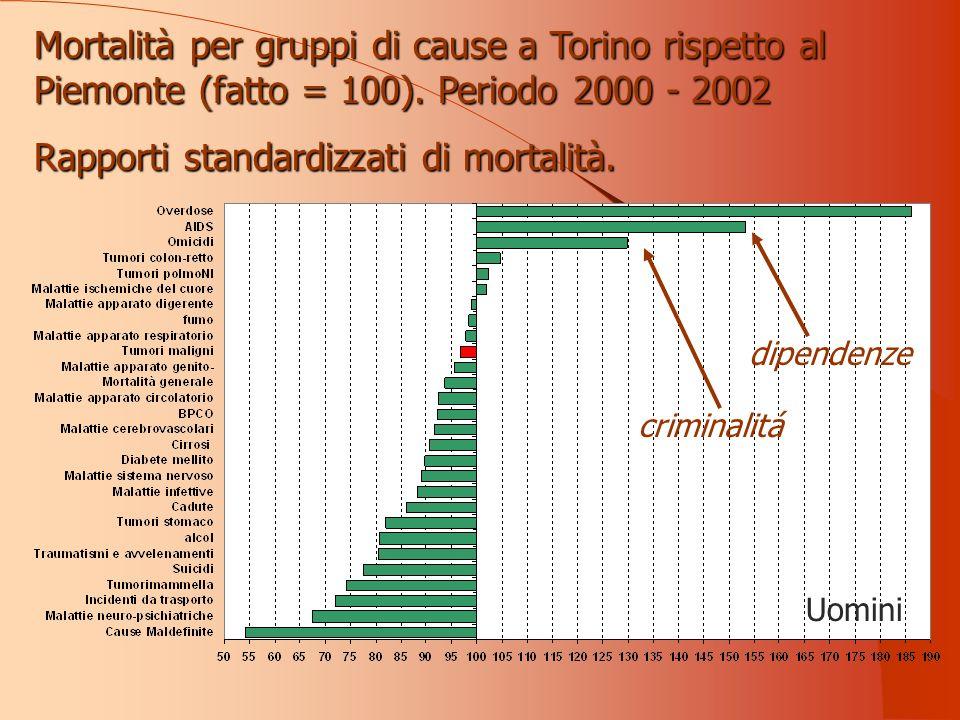 Uomini Mortalità per gruppi di cause a Torino rispetto al Piemonte (fatto = 100).