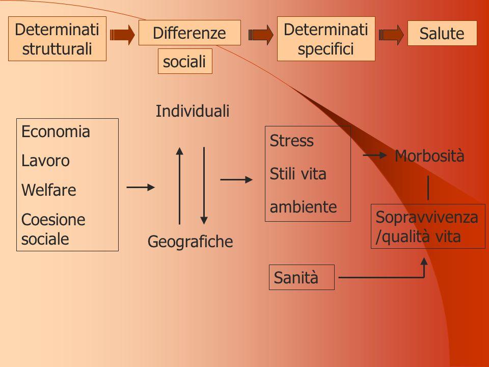 Differenze Salute Individuali Morbosità Geografiche Determinati strutturali Determinati specifici Economia Lavoro Welfare Coesione sociale Stress Stili vita ambiente Sanità Sopravvivenza /qualità vita sociali