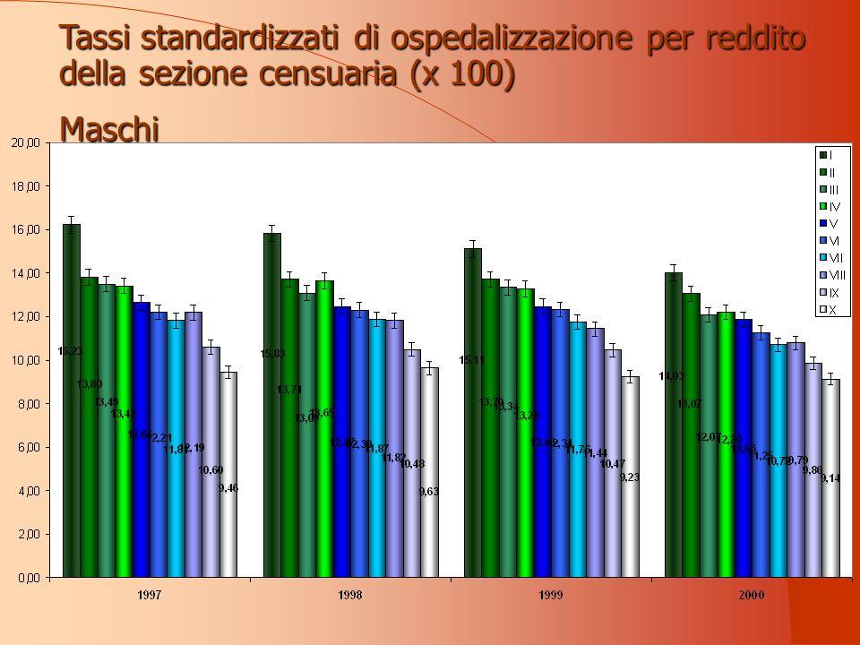 Tassi standardizzati di ospedalizzazione per reddito della sezione censuaria (x 100) Maschi