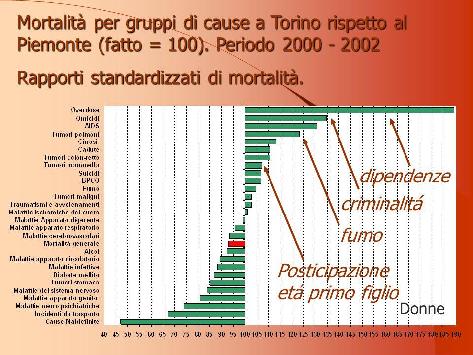 Donne dipendenze criminalitá fumo Posticipazione etá primo figlio Mortalità per gruppi di cause a Torino rispetto al Piemonte (fatto = 100).