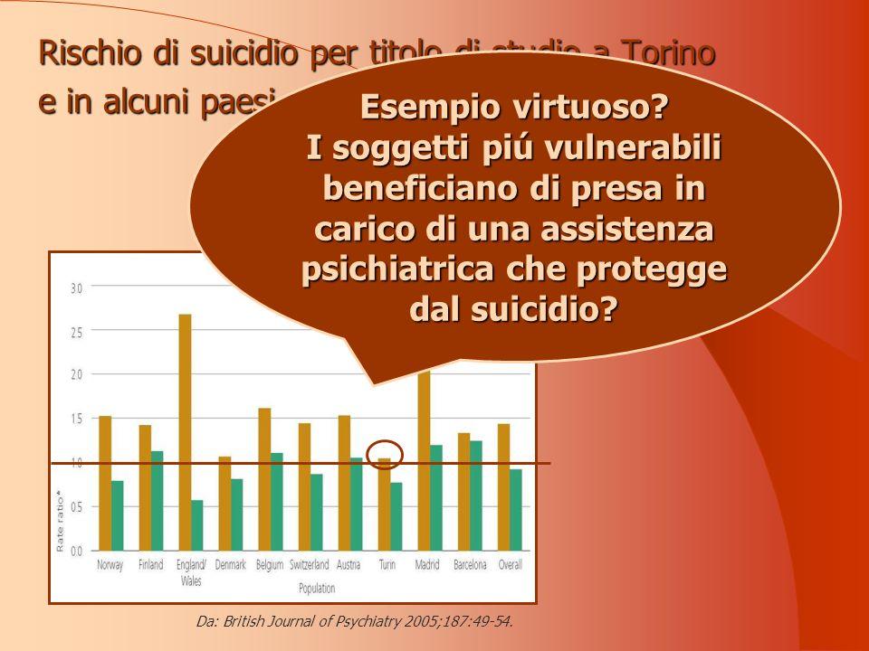 Rischio di suicidio per titolo di studio a Torino e in alcuni paesi europei Da: British Journal of Psychiatry 2005;187:49-54.