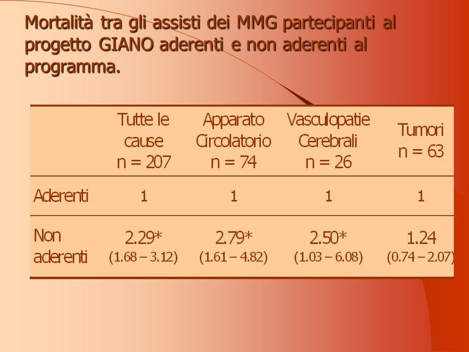 Mortalità tra gli assisti dei MMG partecipanti al progetto GIANO aderenti e non aderenti al programma.