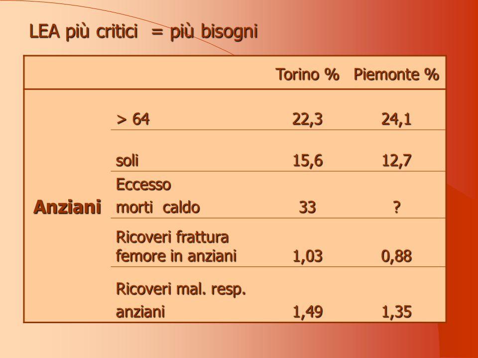 LEA più critici = più bisogni Torino % Piemonte % Anziani > 64 22,324,1 soli15,612,7 Eccesso morti caldo 33.