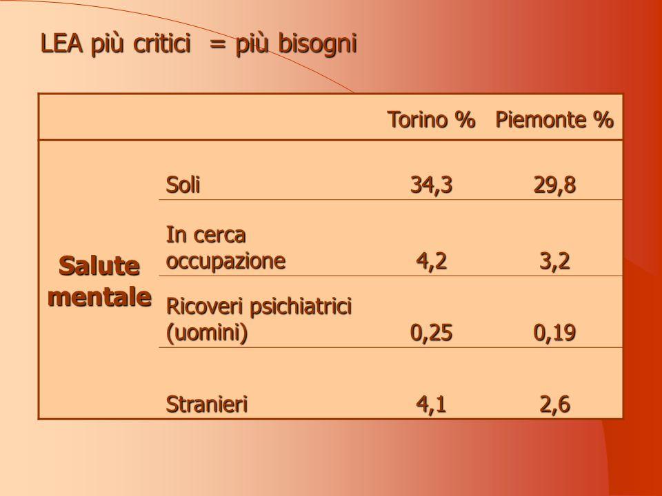 LEA più critici = più bisogni Torino % Piemonte % Salute mentale Soli34,329,8 In cerca occupazione 4,23,2 Ricoveri psichiatrici (uomini) 0,250,19 Stranieri4,12,6