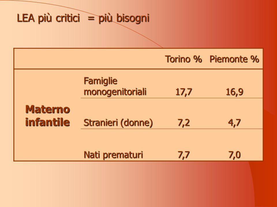 LEA più critici = più bisogni Torino % Piemonte % Materno infantile Famiglie monogenitoriali 17,716,9 Stranieri (donne) 7,24,7 Nati prematuri 7,77,0