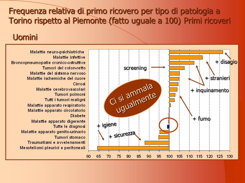 Frequenza relativa di primo ricovero per tipo di patologia a Torino rispetto al Piemonte (fatto uguale a 100) Primi ricoveri Uominiscreening + sicurezza + igiene + disagio + stranieri + inquinamento + fumo Ci si ammala ugualmente ugualmente