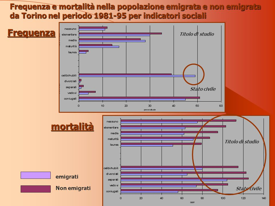 Frequenza e mortalità nella popolazione emigrata e non emigrata da Torino nel periodo 1981-95 per indicatori sociali Frequenza mortalità Titolo di studio Stato civile emigrati Non emigrati