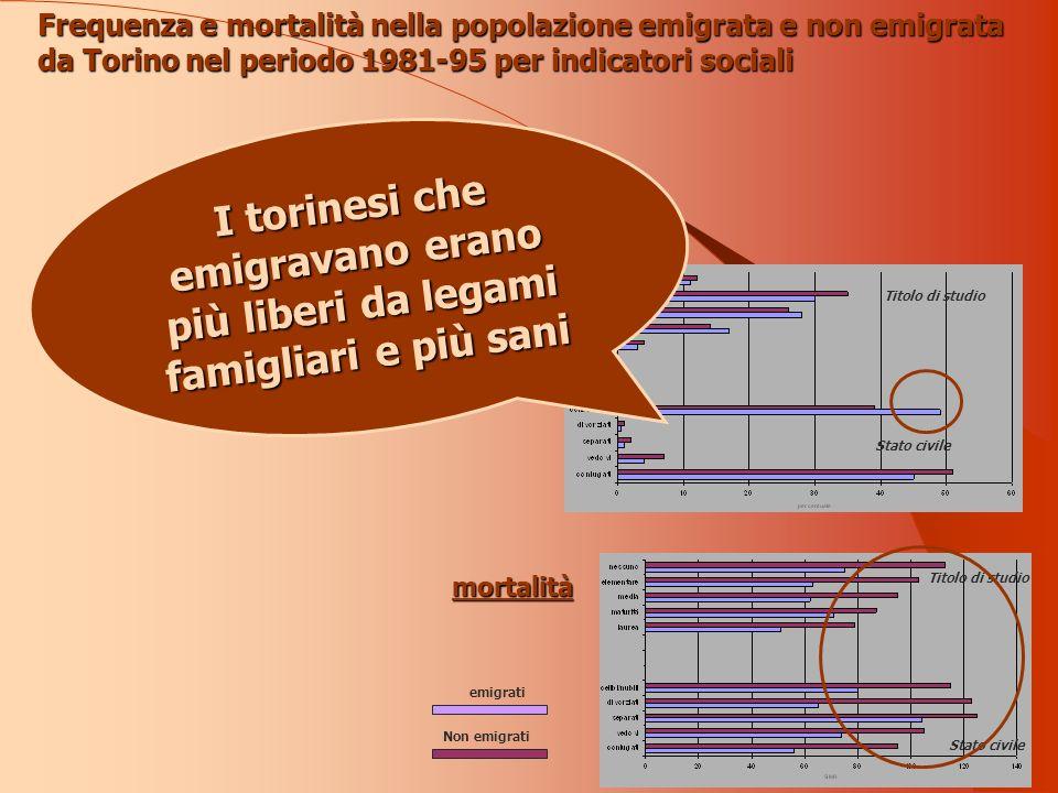 Frequenza e mortalità nella popolazione emigrata e non emigrata da Torino nel periodo 1981-95 per indicatori sociali Frequenza mortalità Titolo di studio Stato civile emigrati Non emigrati I torinesi che emigravano erano più liberi da legami famigliari e più sani