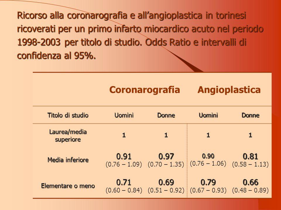 Ricorso alla coronarografia e allangioplastica in torinesi ricoverati per un primo infarto miocardico acuto nel periodo 1998-2003 per titolo di studio.