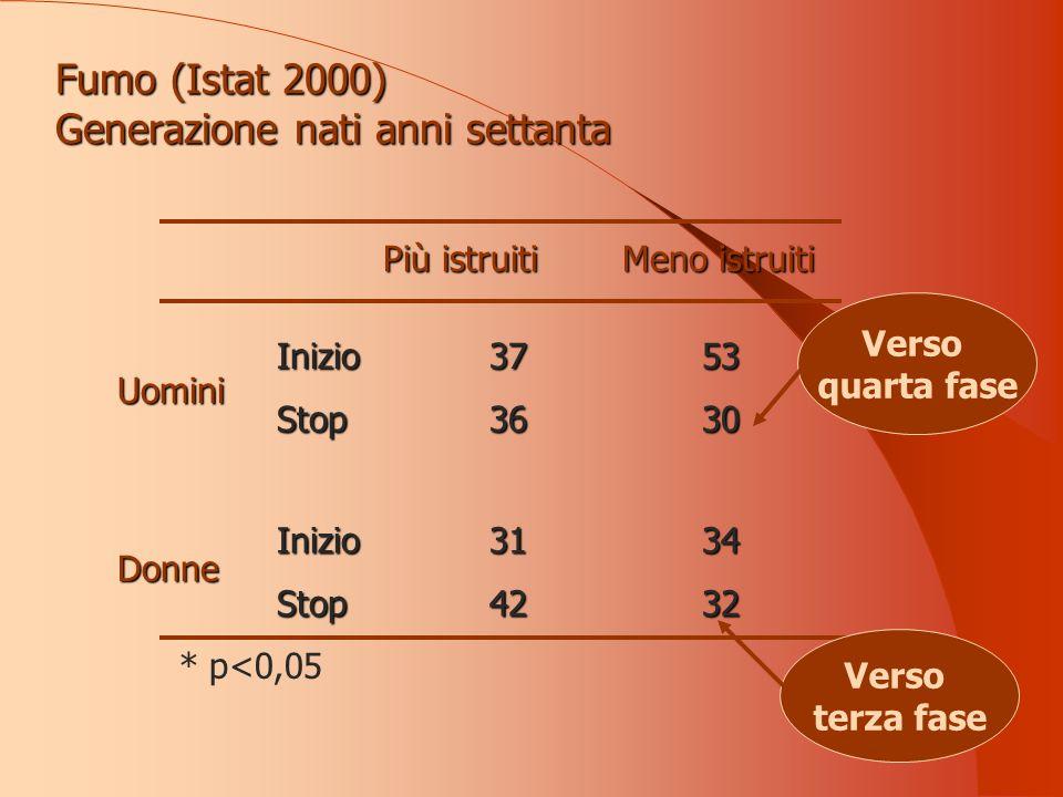 Fumo (Istat 2000) Generazione nati anni settanta Più istruiti Meno istruiti * p<0,05 Inizio3753 Stop3630 Inizio3134 Stop4232 Uomini Donne Verso quarta fase Verso terza fase