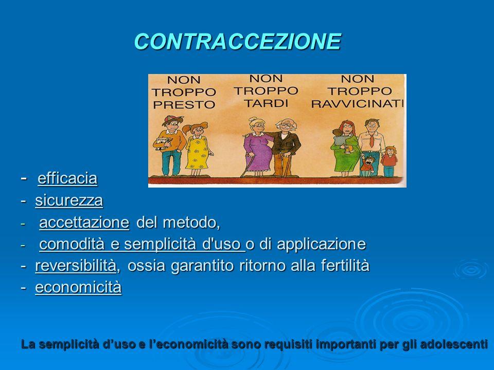 CONTRACCEZIONE - efficacia - sicurezza - accettazione del metodo, - comodità e semplicità d'uso o di applicazione - reversibilità, ossia garantito rit