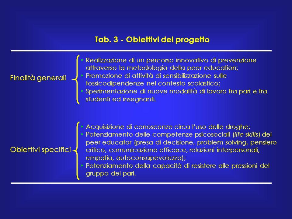 Tab. 3 - Obiettivi del progetto Finalità generali Realizzazione di un percorso innovativo di prevenzione attraverso la metodologia della peer educatio
