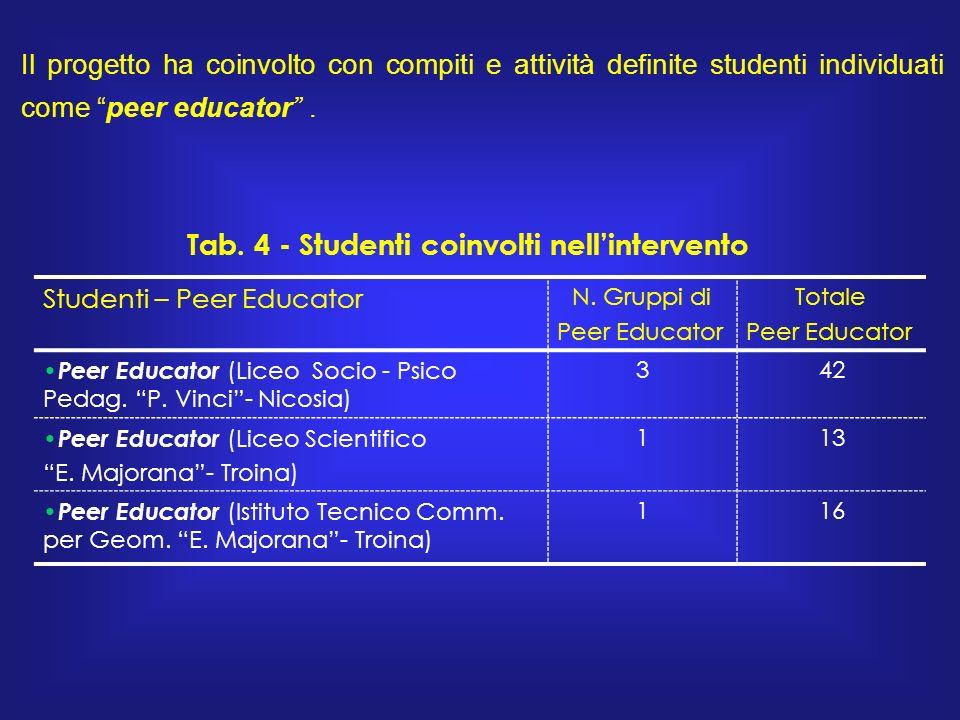 Il progetto ha coinvolto con compiti e attività definite studenti individuati come peer educator.