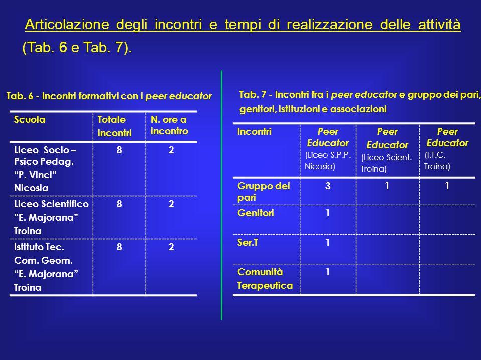 Articolazione degli incontri e tempi di realizzazione delle attività (Tab.