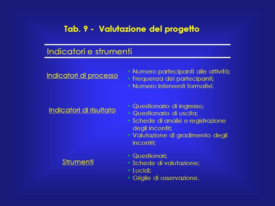 Tab. 9 - Valutazione del progetto Indicatori e strumenti Indicatori di processo Numero partecipanti alle attività; Frequenza dei partecipanti; Numero