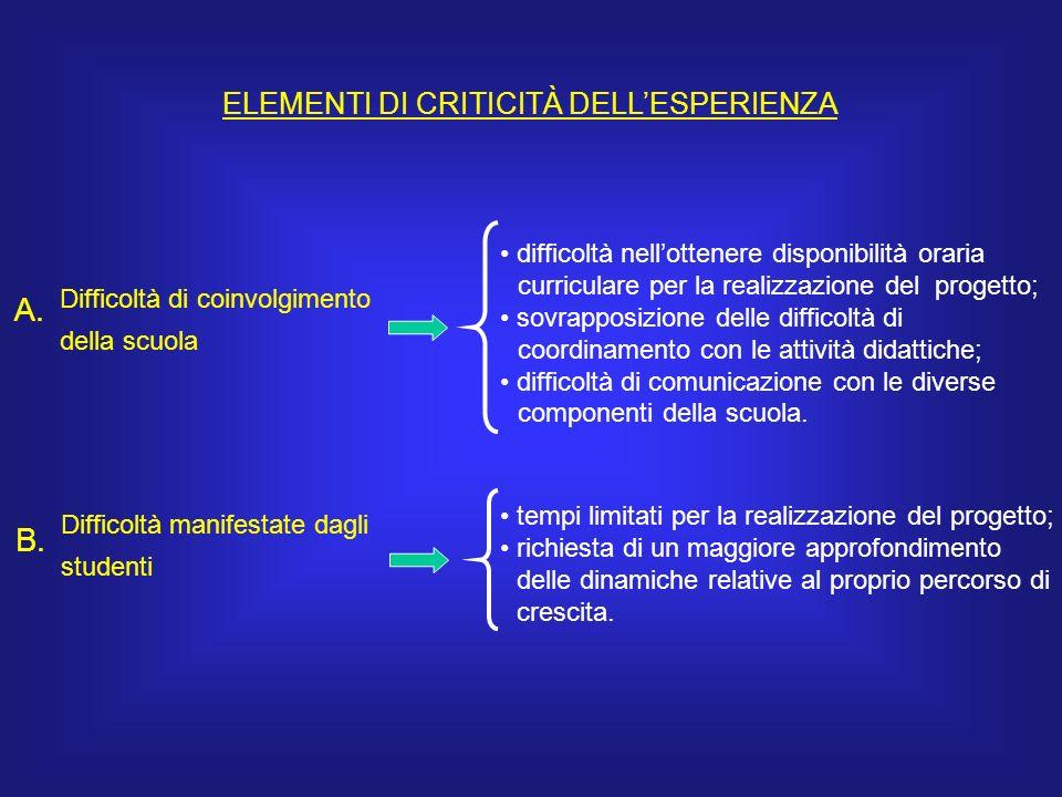 ELEMENTI DI CRITICITÀ DELLESPERIENZA Difficoltà manifestate dagli studenti B.