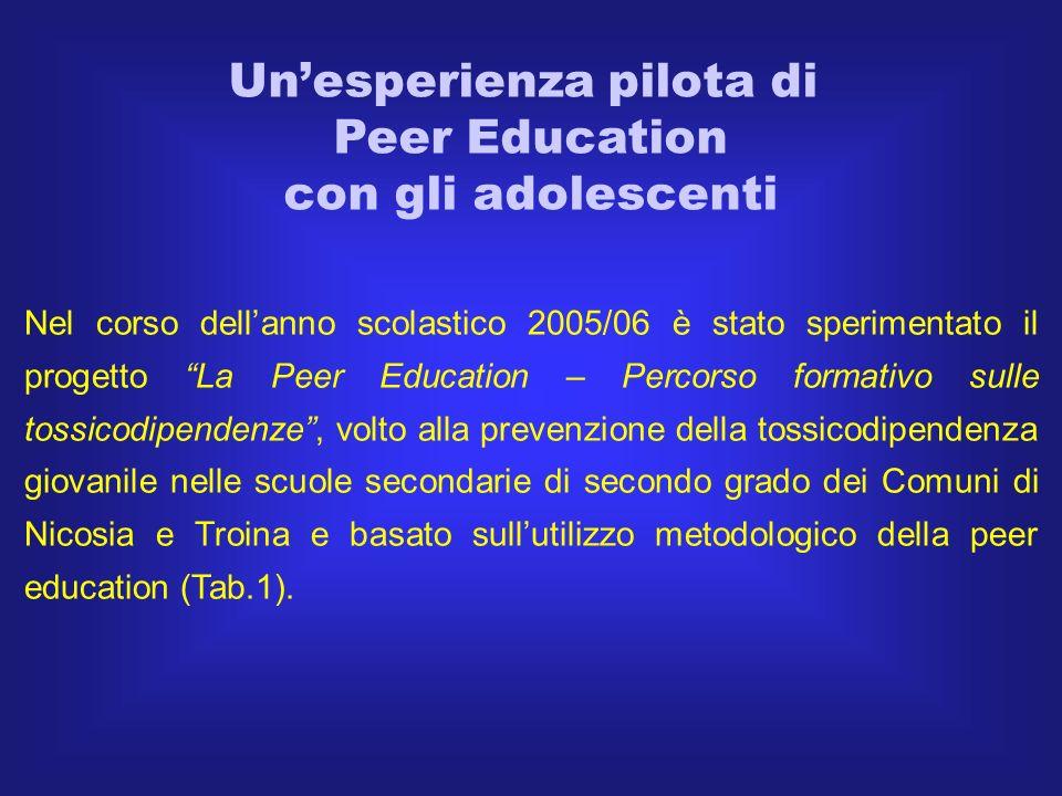 ELEMENTI DI FORZA DELLESPERIENZA Aumento della motivazione degli studenti B.