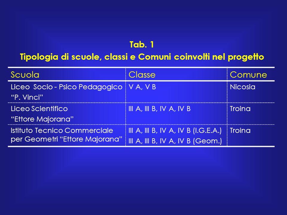 ScuolaClasseComune Liceo Socio - Psico Pedagogico P.