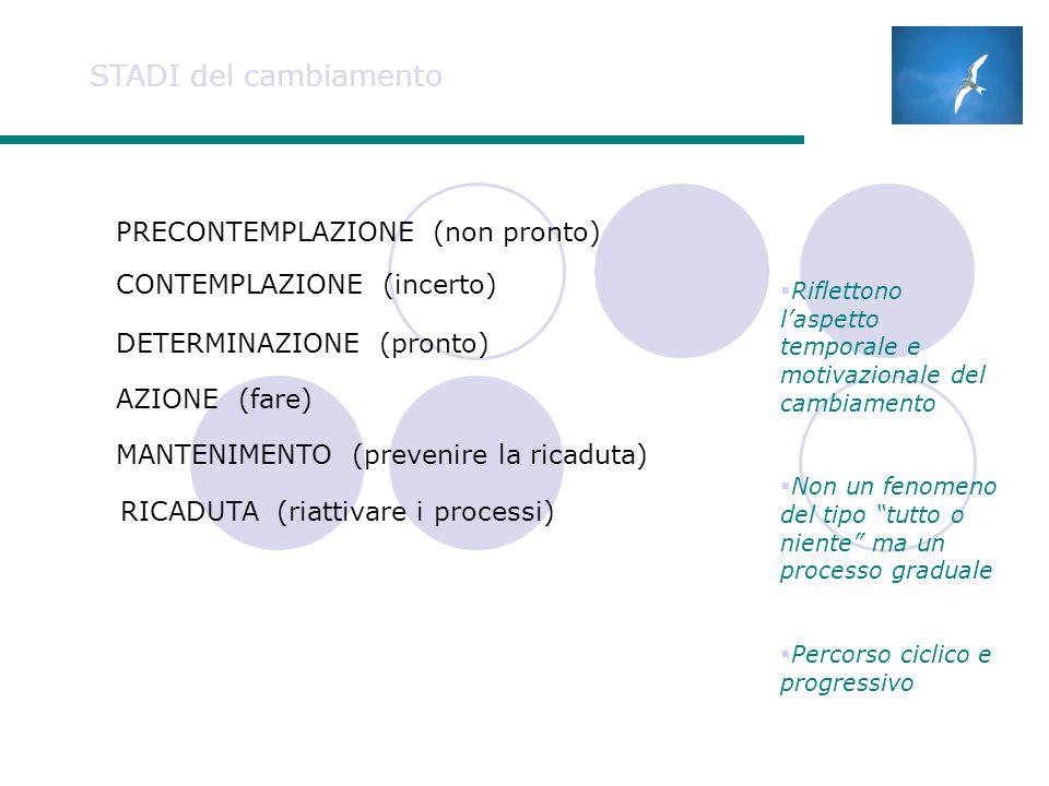 STADI del cambiamento MANTENIMENTO (prevenire la ricaduta) AZIONE (fare) DETERMINAZIONE (pronto) CONTEMPLAZIONE (incerto) PRECONTEMPLAZIONE (non pronto) RICADUTA (riattivare i processi) Riflettono laspetto temporale e motivazionale del cambiamento Non un fenomeno del tipo tutto o niente ma un processo graduale Percorso ciclico e progressivo