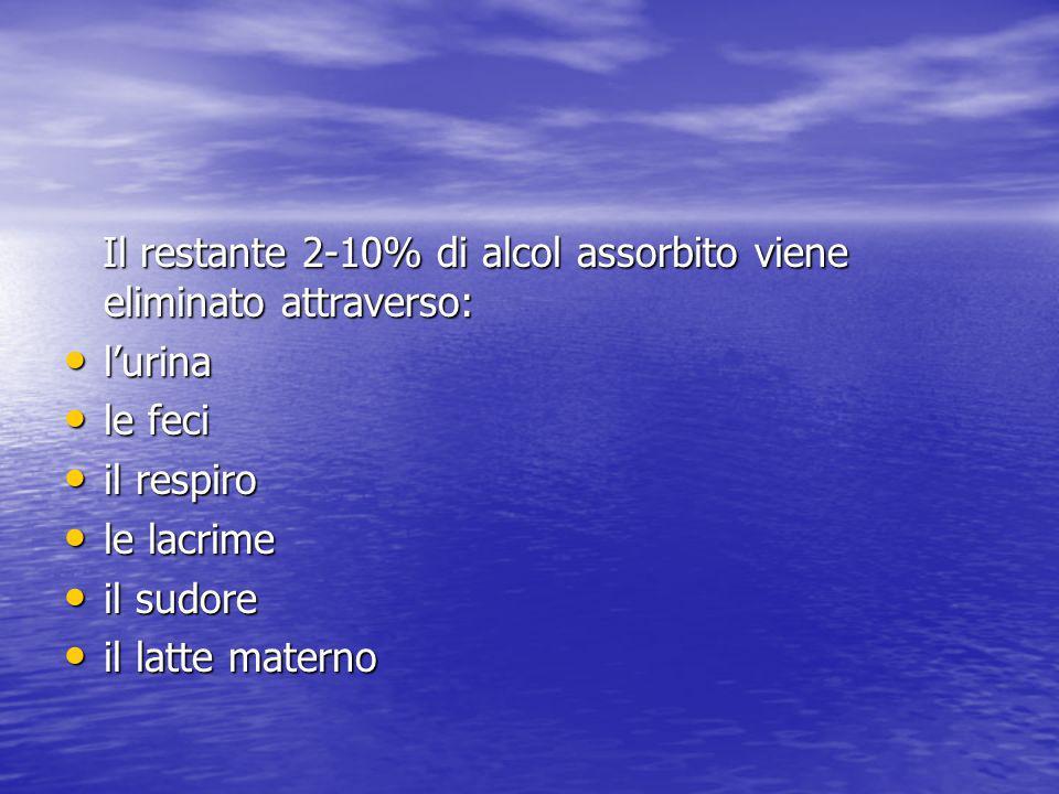 Il restante 2-10% di alcol assorbito viene eliminato attraverso: Il restante 2-10% di alcol assorbito viene eliminato attraverso: lurina lurina le fec