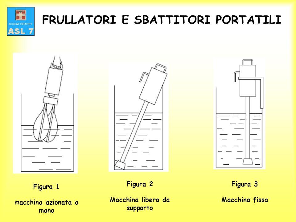 FRULLATORI E SBATTITORI PORTATILI Figura 1 macchina azionata a mano Figura 2 Macchina libera da supporto Figura 3 Macchina fissa