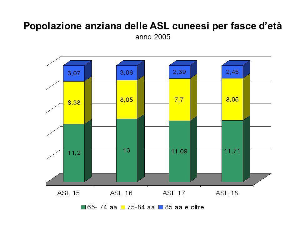 Popolazione anziana delle ASL cuneesi per fasce detà anno 2005