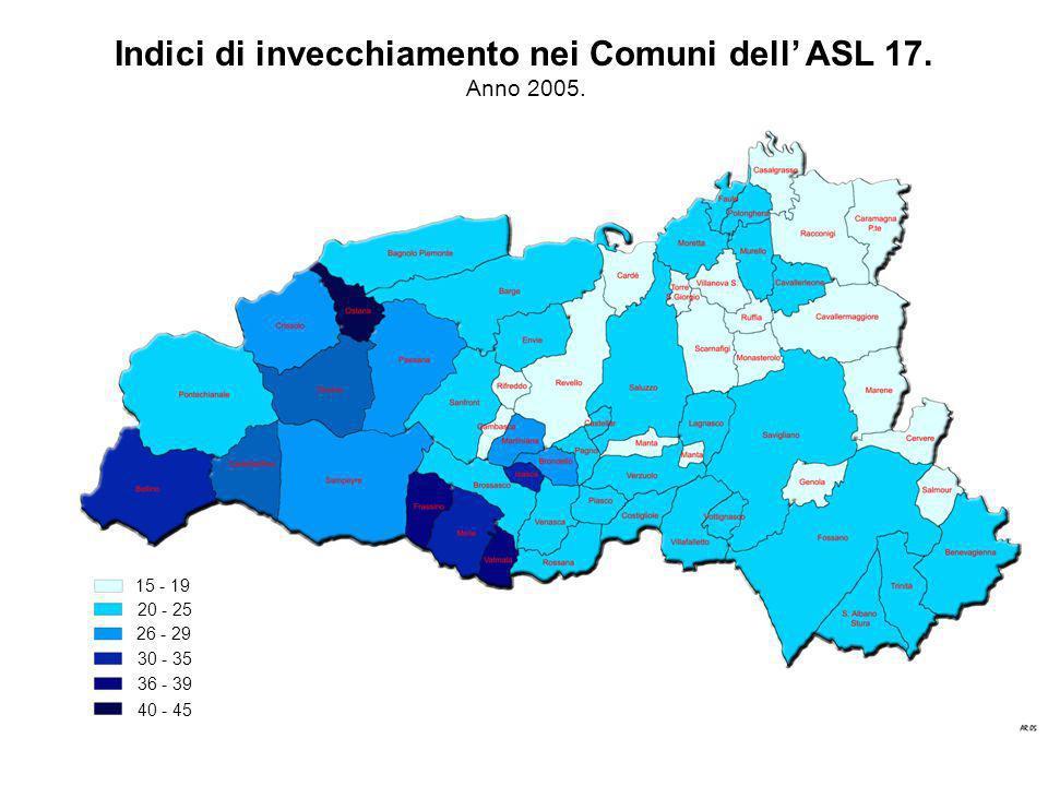 15 - 19 20 - 25 26 - 29 30 - 35 36 - 39 40 - 45 Indici di invecchiamento nei Comuni dell ASL 17. Anno 2005.