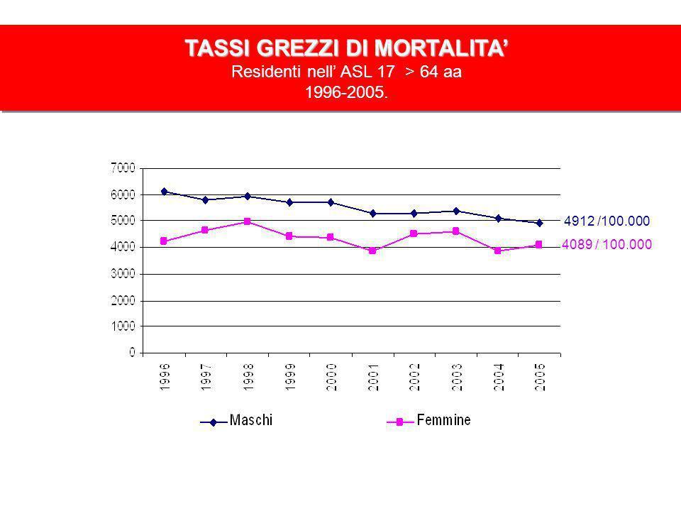 TASSI GREZZI DI MORTALITA Residenti nell ASL 17 > 64 aa 1996-2005. 4912 /100.000 4089 / 100.000