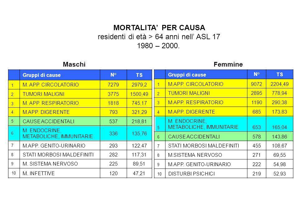 MORTALITA PER CAUSA residenti di età > 64 anni nell ASL 17 1980 – 2000. Gruppi di causeN°TS 1 M. APP. CIRCOLATORIO72792979,2 2 TUMORI MALIGNI37751500,