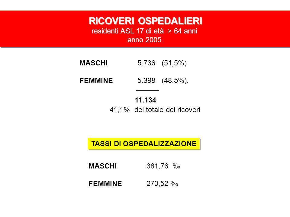 RICOVERI OSPEDALIERI residenti ASL 17 di età > 64 anni anno 2005 MASCHI5.736 (51,5%) FEMMINE5.398 (48,5%). 11.134 41,1% del totale dei ricoveri TASSI