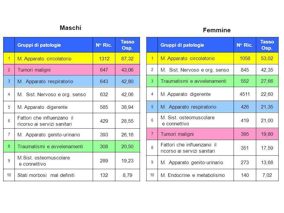 Gruppi di patologie N° Ric. Tasso Osp. 1 M. Apparato circolatorio131287,32 2 Tumori maligni64743,06 3 M. Apparato respiratorio64342,80 4 M. Sist. Nerv