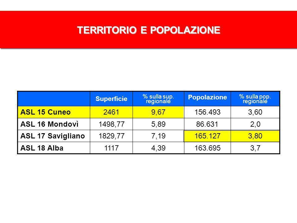 Superficie % sulla sup. regionale Popolazione % sulla pop.