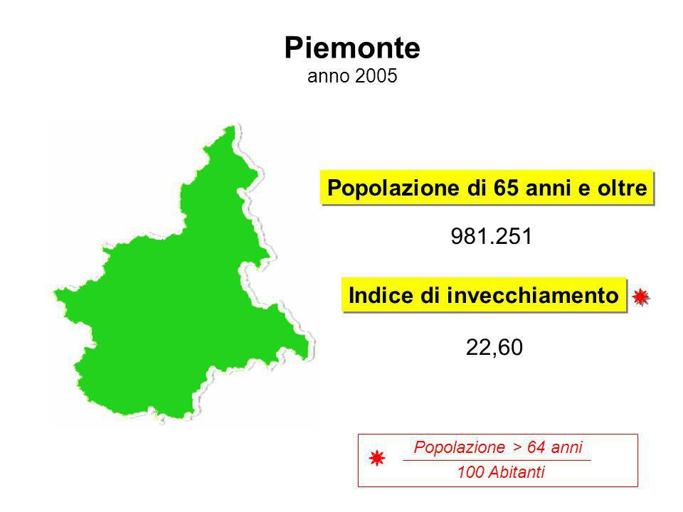 Piemonte anno 2005 Popolazione di 65 anni e oltre Indice di invecchiamento 981.251 22,60 Popolazione > 64 anni 100 Abitanti