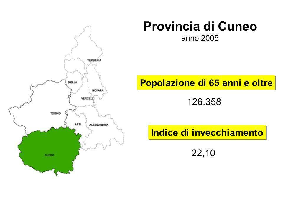 Popolazione di 65 anni e oltre Indice di invecchiamento 126.358 22,10 Provincia di Cuneo anno 2005