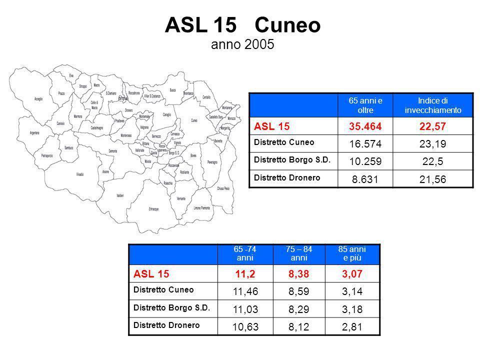 ASL 15 Cuneo anno 2005 65 anni e oltre Indice di invecchiamento ASL 1535.46422,57 Distretto Cuneo 16.57423,19 Distretto Borgo S.D. 10.25922,5 Distrett