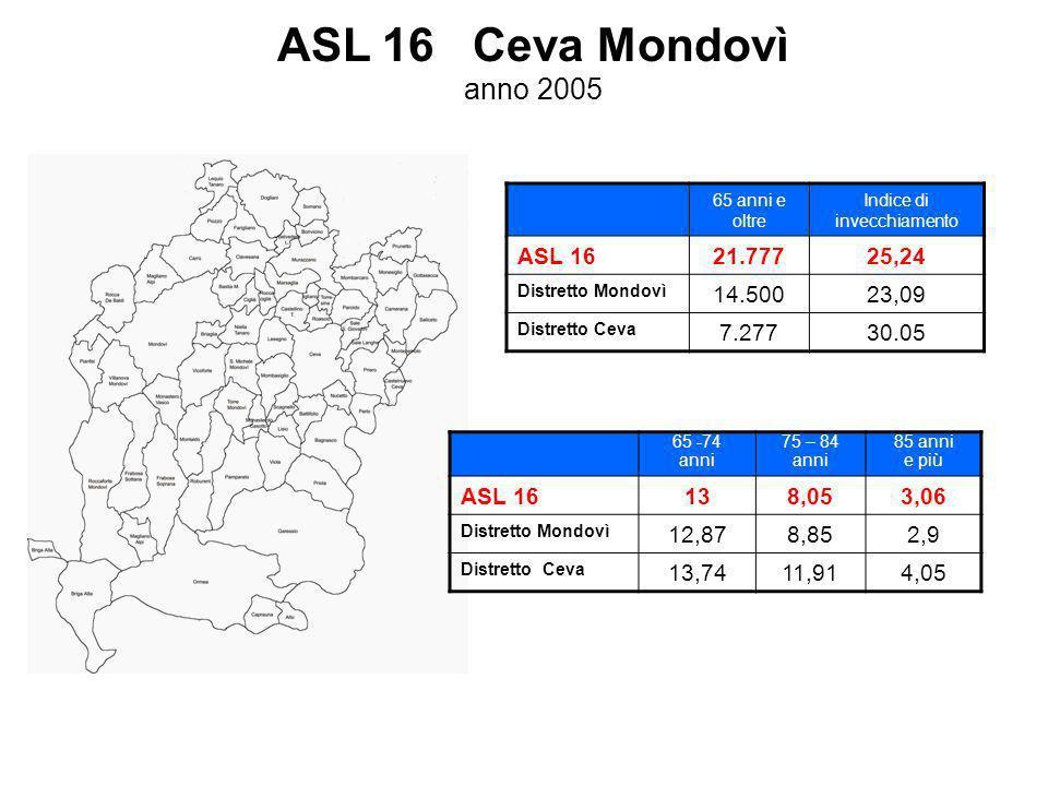 ASL 16 Ceva Mondovì anno 2005 65 anni e oltre Indice di invecchiamento ASL 1621.77725,24 Distretto Mondovì 14.50023,09 Distretto Ceva 7.27730.05 65 -74 anni 75 – 84 anni 85 anni e più ASL 16138,053,06 Distretto Mondovì 12,878,852,9 Distretto Ceva 13,7411,914,05