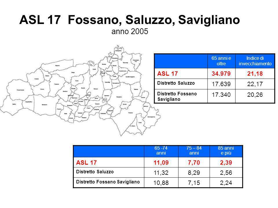 ASL 17 Fossano, Saluzzo, Savigliano anno 2005 65 anni e oltre Indice di invecchiamento ASL 1734.97921,18 Distretto Saluzzo 17.63922,17 Distretto Fossano Savigliano 17.34020,26 65 -74 anni 75 – 84 anni 85 anni e più ASL 1711,097,702,39 Distretto Saluzzo 11,328,292,56 Distretto Fossano Savigliano 10,887,152,24