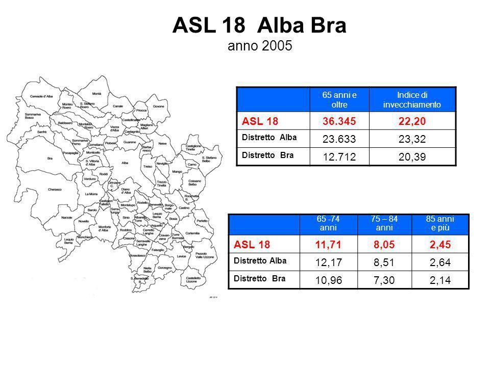 ASL 18 Alba Bra anno 2005 65 anni e oltre Indice di invecchiamento ASL 1836.34522,20 Distretto Alba 23.63323,32 Distretto Bra 12.71220,39 65 -74 anni 75 – 84 anni 85 anni e più ASL 1811,718,052,45 Distretto Alba 12,178,512,64 Distretto Bra 10,967,302,14